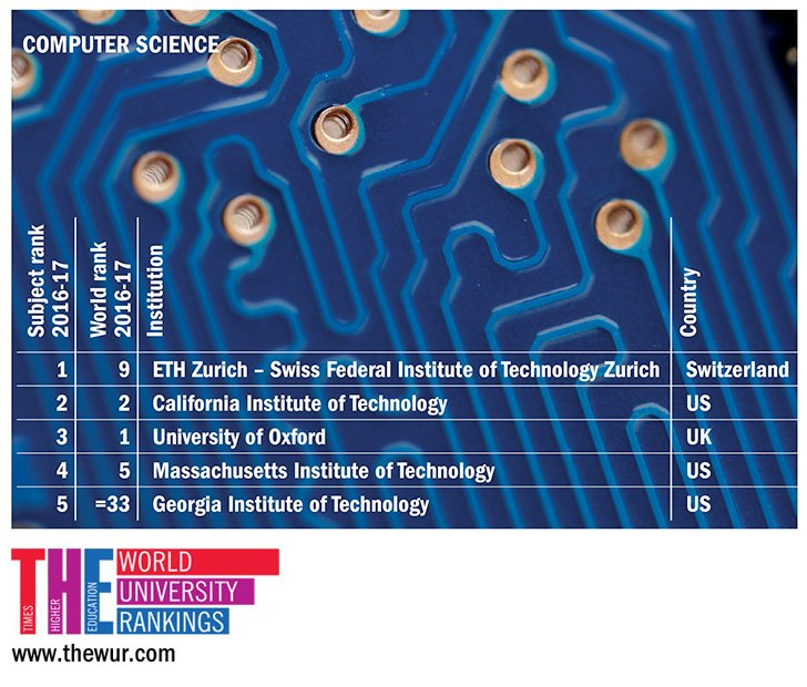 "World Uni Rankings on Twitter: "".@ETH_en tops our first ranking of the  world's best universities for computer science: https://t.co/ajJ2QtsjVP  #THEunirankings… https://t.co/yI9Z1G2Crq"""