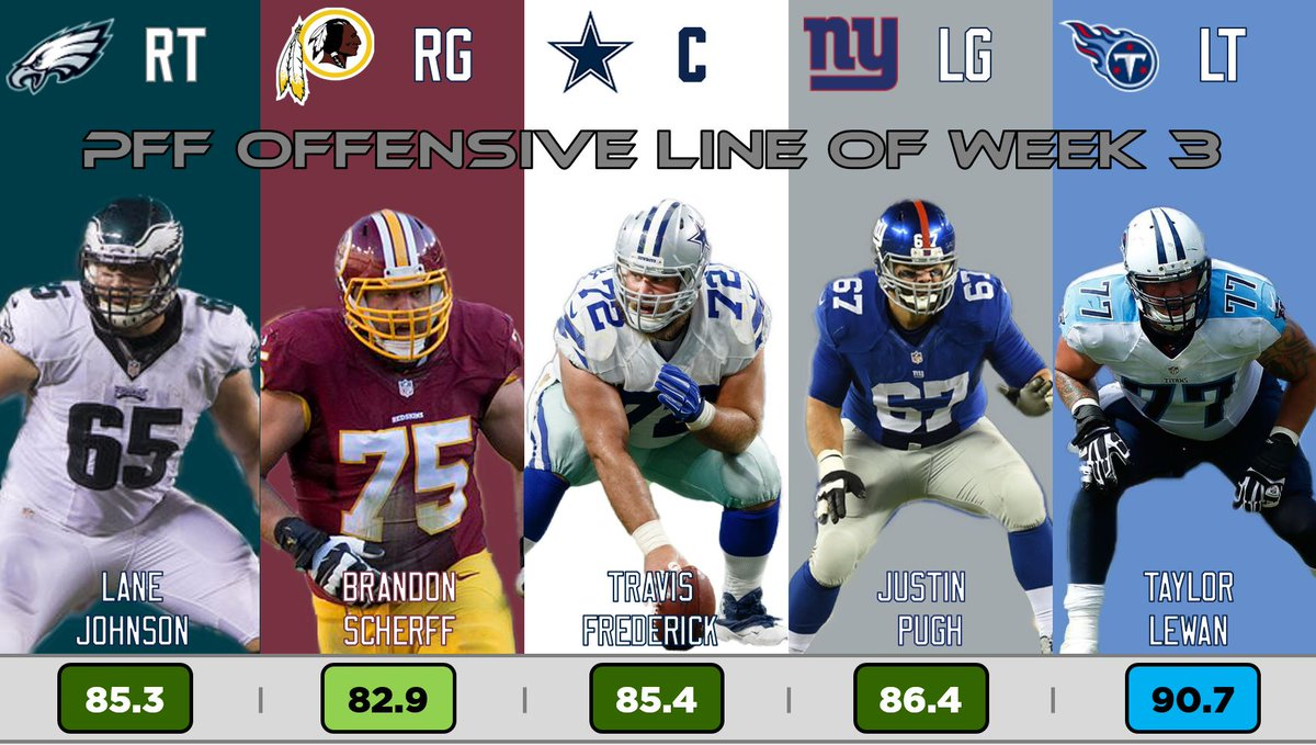Four players from the NFC East highlight @PFF's O-Line of the week. https://t.co/ugtaJXTrev