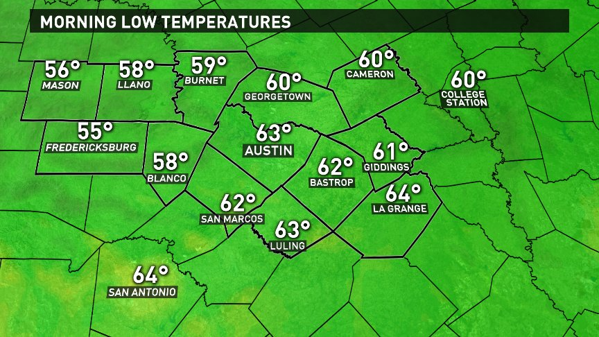 Temps drop to the 50s & 60s tonight. Most spots will be in the 50s on Friday A.M.. Full forecast next at 6pm: kvue
