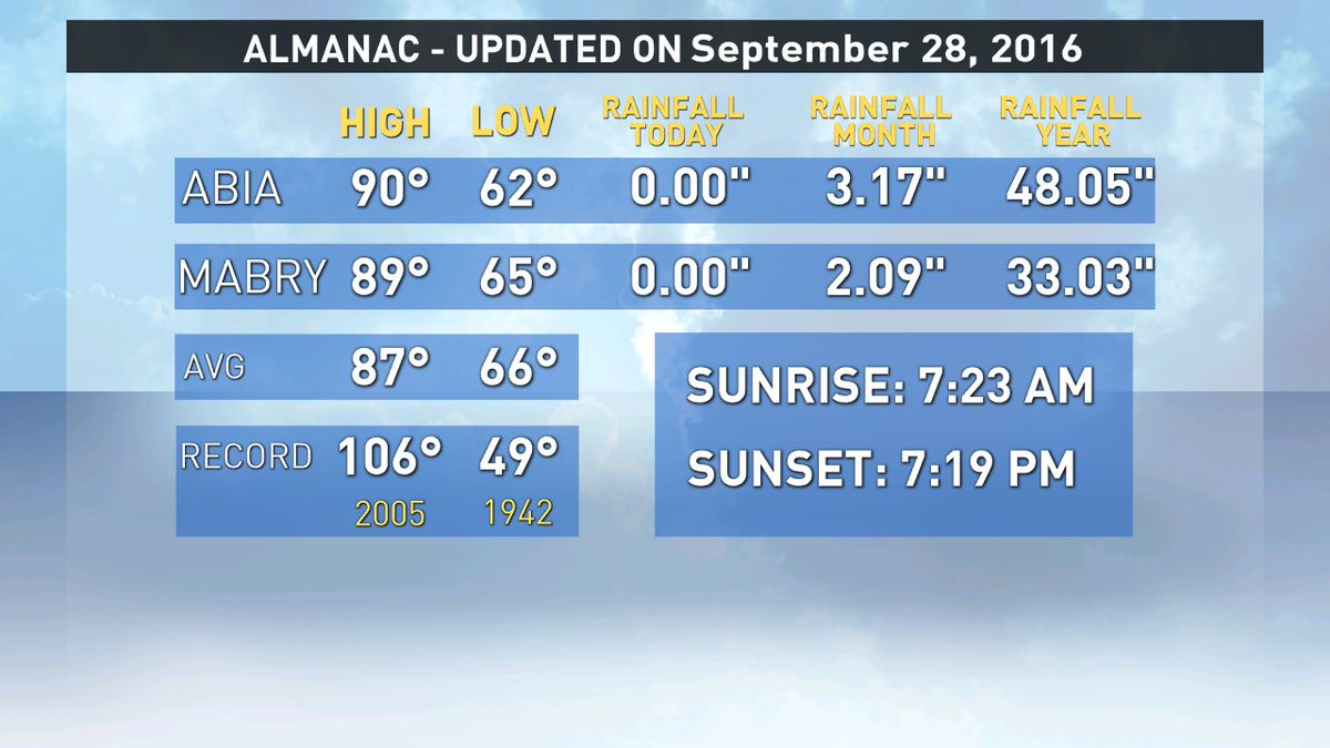 Here's a look at the recorded highs, lows, and rainfall in today's Almanac: atxwx @kvue