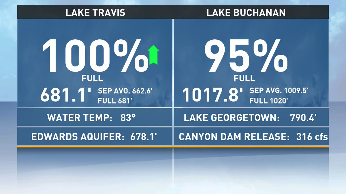 Here's a look at the latest lake levels: @kvue atxwx