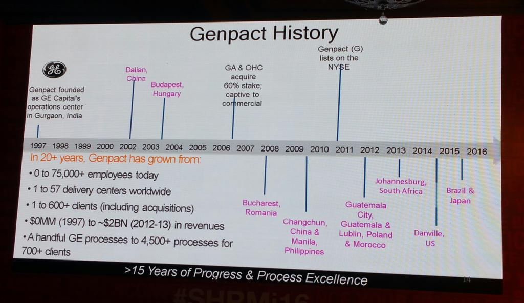 History of Genpact - @SHRMindia #SHRMI16 https://t.co/xhVQnbxRLJ
