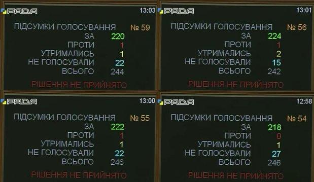 Рада уволила 21 судью - Цензор.НЕТ 5303