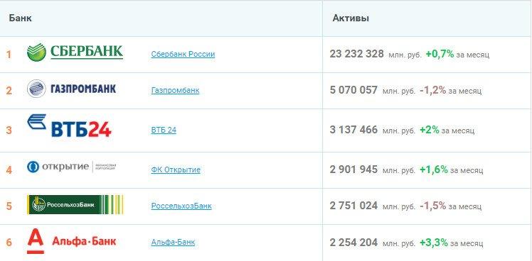 Туристик Екатеринбурге какие банки есть в ульяновске список объектов продаже земельных