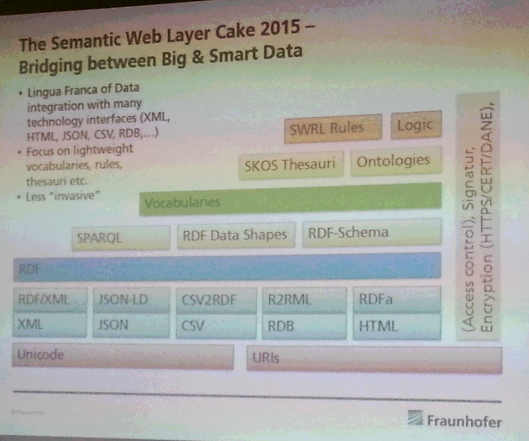 "Nice slide by @SoerenAuer - An updated #semweb layer cake for 2015 (2016?) - ""Bridging btw Big & Smart data"" #smwcon https://t.co/zXoFu2RSZv"