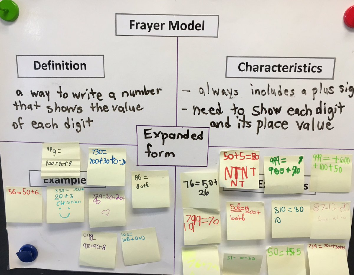 Sandy Bonia On Twitter Ss Had Fun Giving Examples And Non Examples