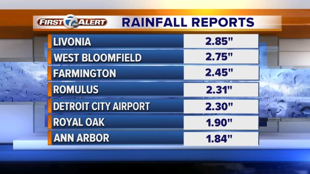 Continuing to update rainfall reports from across Metro Detroit. backchannel