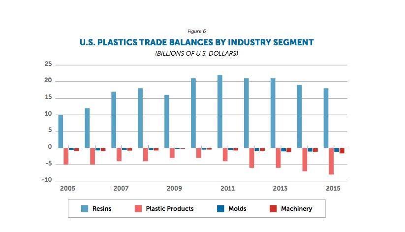 SPI report shows US plastics industry retains its trade surplus. #gplasticssummit  https://t.co/DhEhXS9Kex https://t.co/fbGiVCrVE8