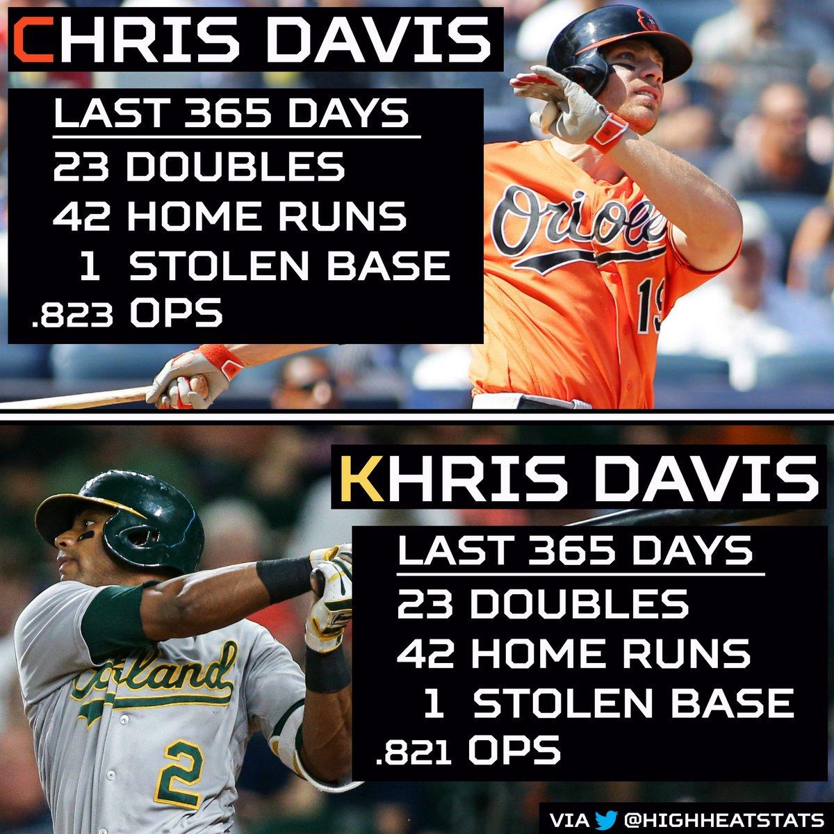 Chris Davis vs Khris Davis