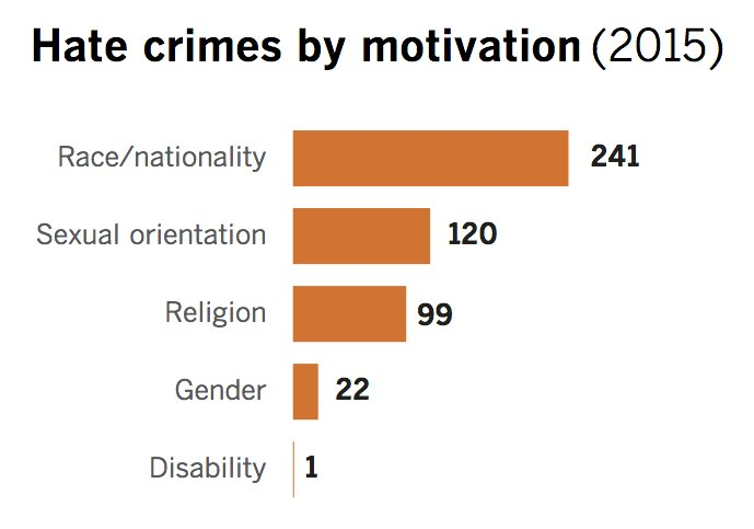 Hate crimes in L.A. County jumped in 2015, report says