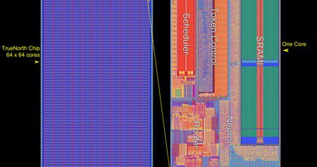IBM Neuromorphic chip hits DARPA milestone and has been used to implement deep learning