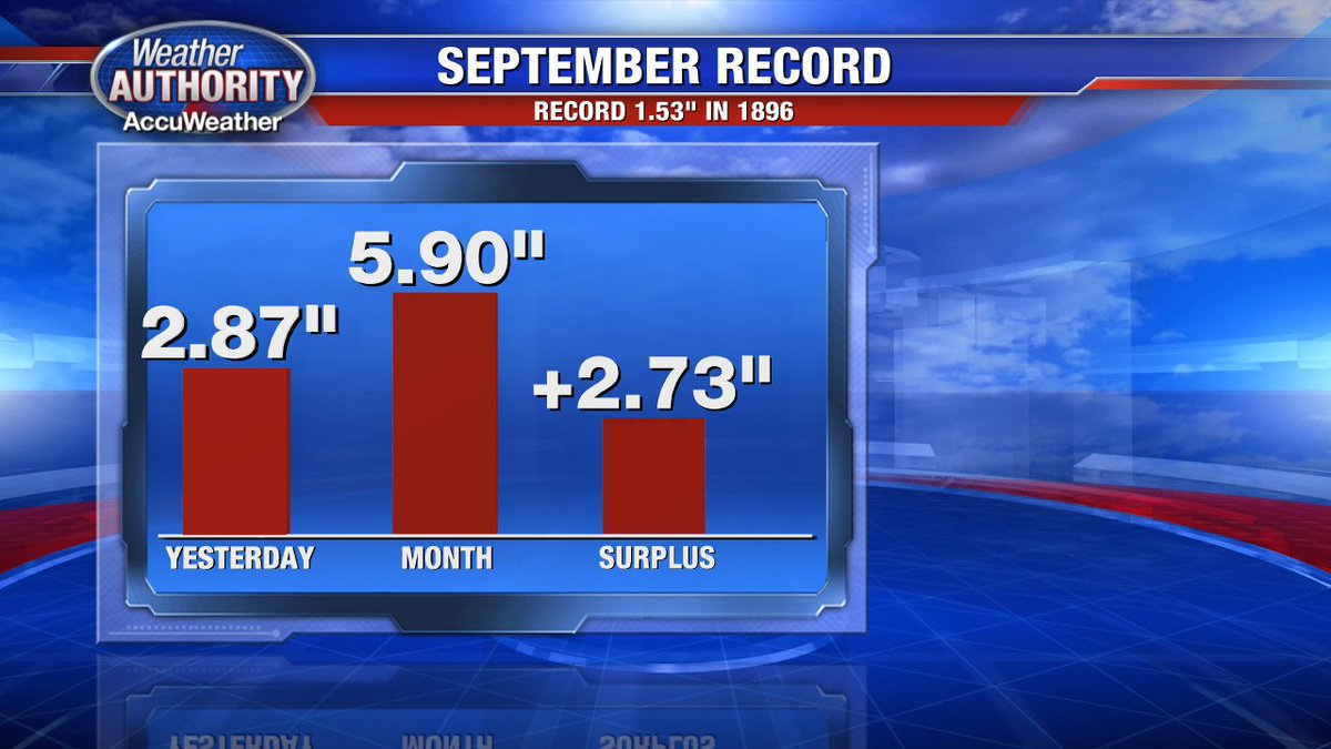 Yesterday's rain was record breaking! Now we're in a surplus as we close out the month! @FOX2News
