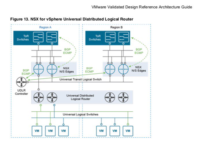 Julien Mousqueton On Twitter Vmware Validated Design For Software Defined Data Center 3 0 Is Available For Download Sddc Vexpert Https T Co Hmx16rqbgr Https T Co Unqg29zqg1