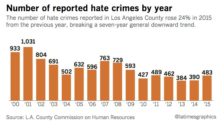 Hate crimes jumped in 2015 in L.A. County, report says