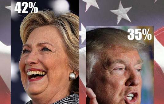 Poll: Clinton holds 7-point lead in Michigan