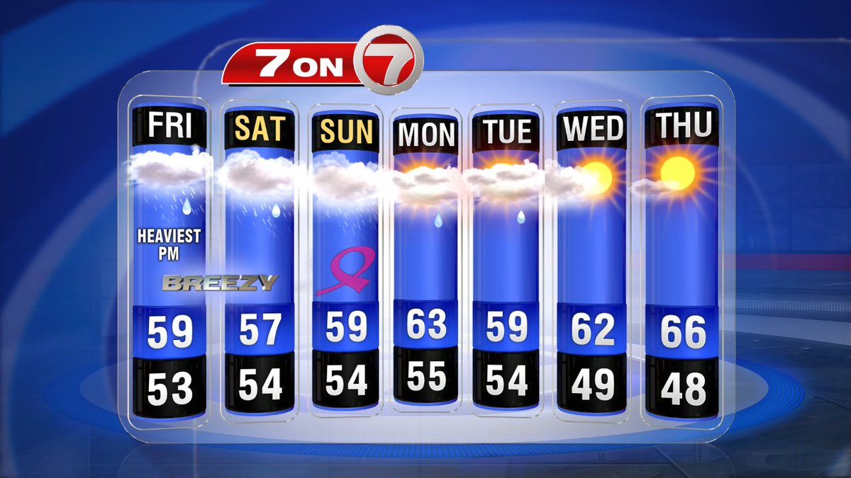 Onshore breeze through the 7day... a drier northeast wind by mid-week. 7news