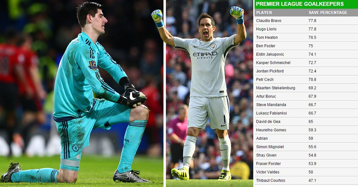 Chelsea's Thibaut Courtois is the worst goalkeeper in the Premier League by save percentage https://t.co/2q505tA66S https://t.co/LAx2DN0omG