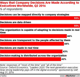 55% of execs worldwide say their decisions are driven by data. Are yours? https://t.co/yTnuDYE8La https://t.co/UtTgXx9H31