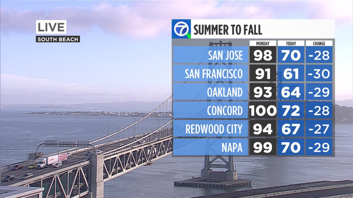 We flipped the switch! Record highs Monday to below average highs yesterday and even cooler today.