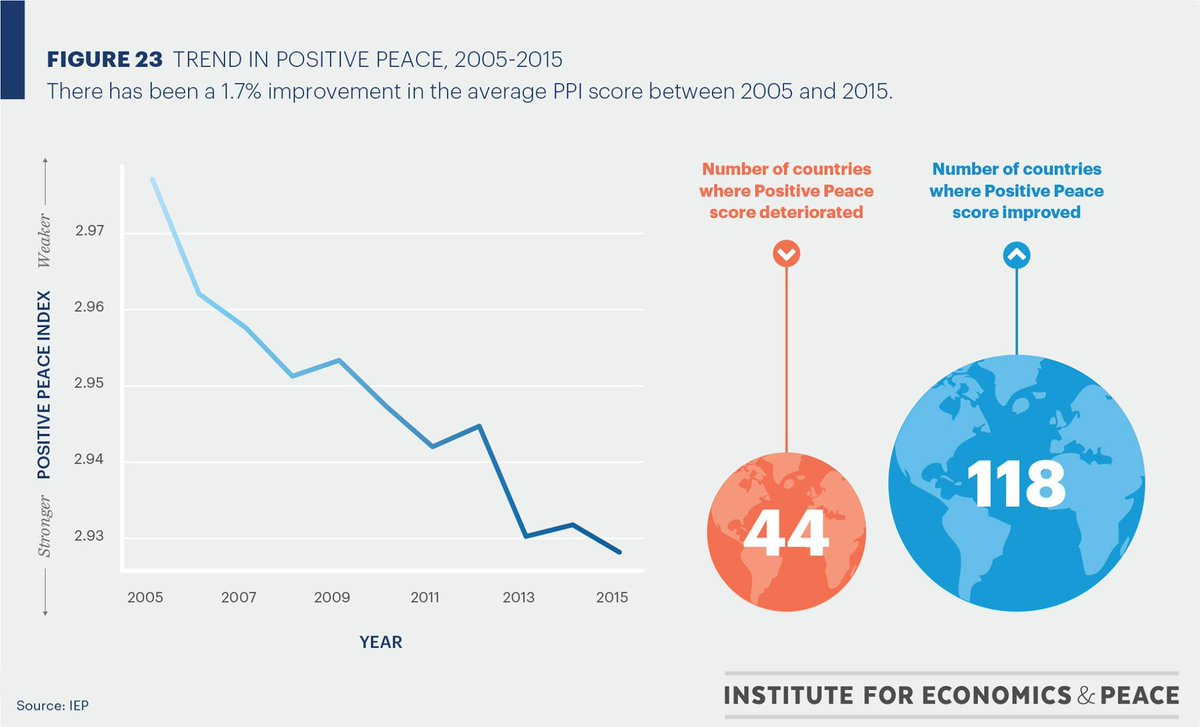 """Global Peace Index On Twitter: """"The Trend Over The Past"""