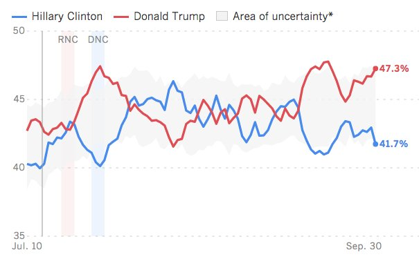 Here's where the presidential race stands today in our daily tracking poll