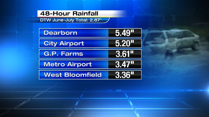 Look at these insane 48-hour rain totals. This is more than Metro Airport got in all of June and July COMBINED!
