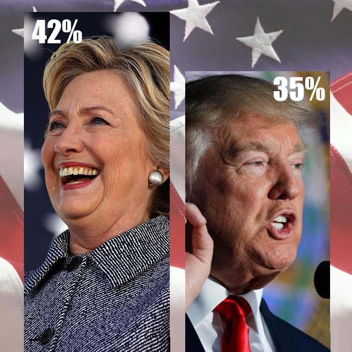 Poll: Post-debate, Clinton holds a 7-point lead on Trump in Michigan