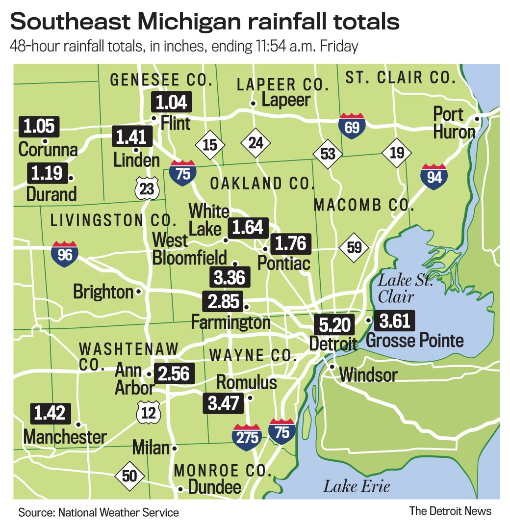 Metro Detroit under flood watch Friday, and there's still more rain coming.