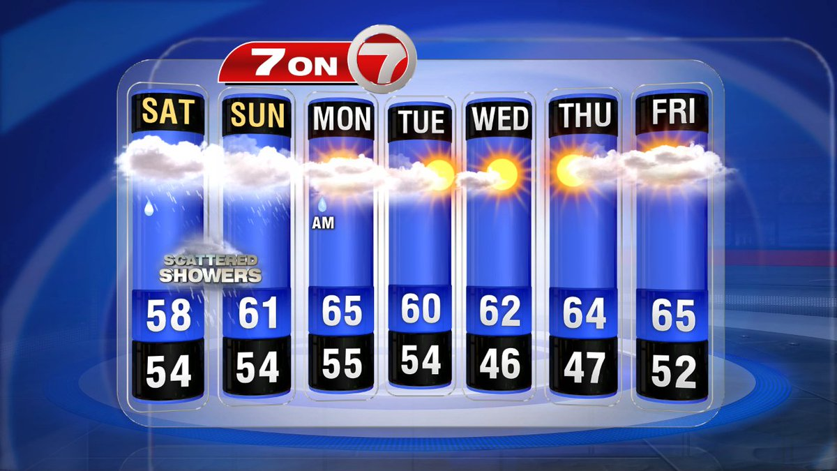 7on7 Forecast: Wet weather through the weekend, showers could last through Tues. End of week uncertain. Stay tuned.