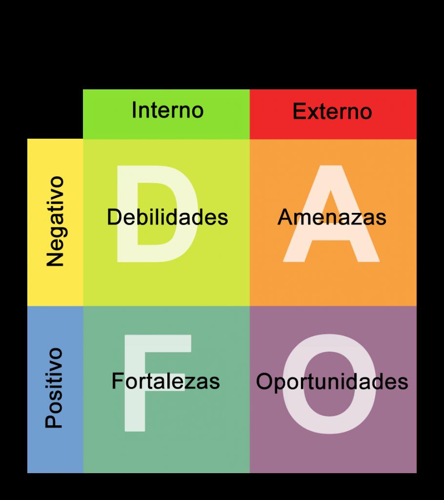 Un instrumento moi útil para realizar un IPI é realizar unha análise DAFO #polab16 https://t.co/JwxHynvMdW