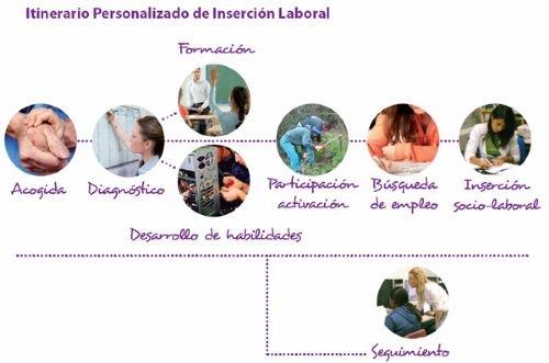 Un IPI é un compromiso mutuo entre @ orientador/a e a persoa orientada #polab16 https://t.co/Eg4KoysD4O