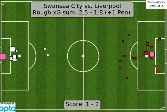 xG map for Swansea - Liverpool. Strong comeback from Liverpool, but they were so lucky only to concede once. https://t.co/930ino58WJ