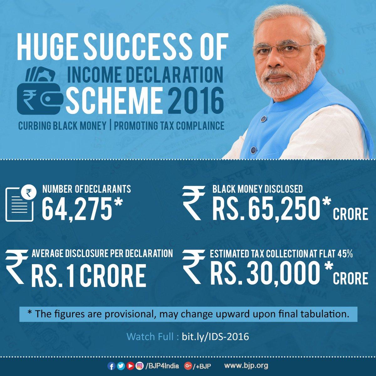 Huge success of the Income declaration scheme 2016.   #TransformingIndia https://t.co/5aMi2byshR
