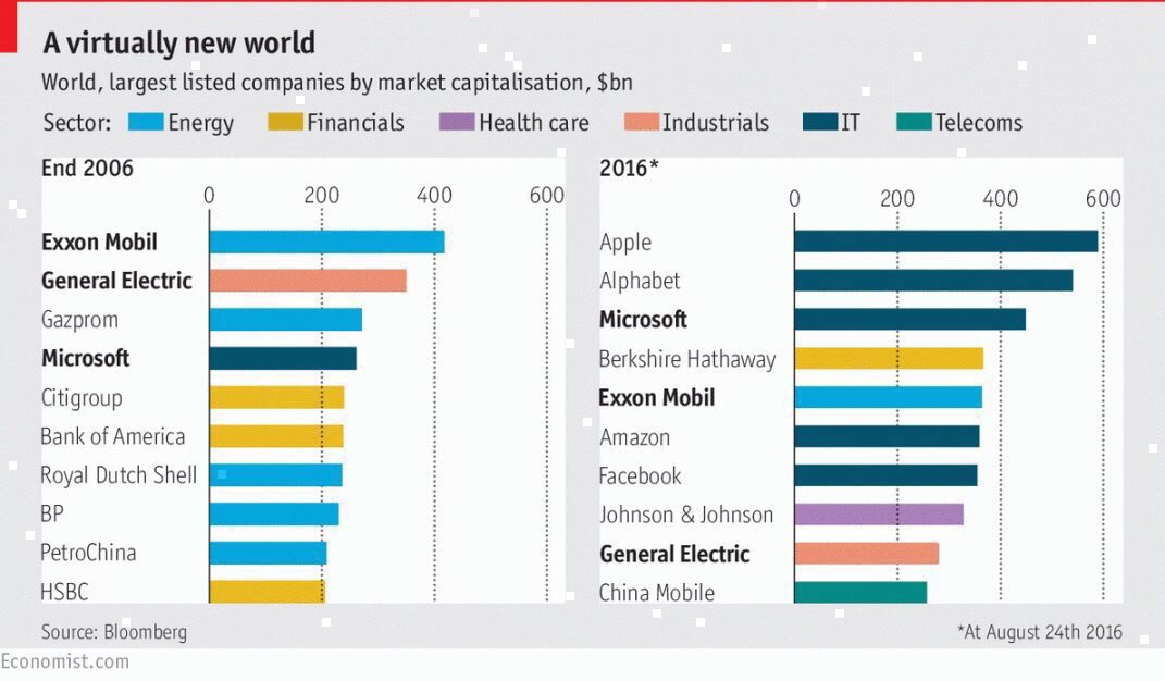 A small group of giant companies—some old, some new—are once again dominating the global economy, says Adrian Wooldridge. Is that a good or a bad thing?
