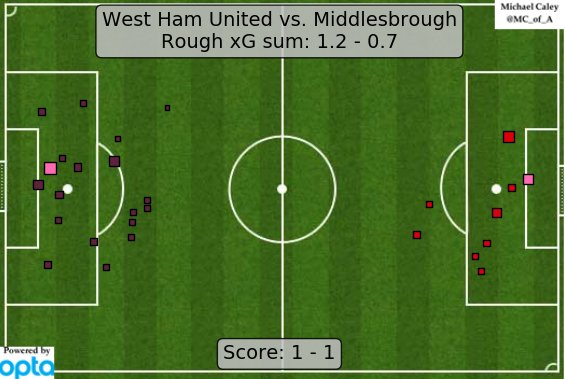 xG map for West Ham - Boro. Still think West Ham are mostly fine-ish. https://t.co/vgFa4B3hiv