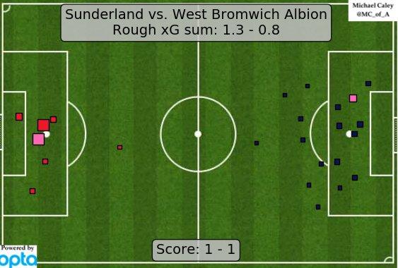 xG map for Sunderland - WBA. Chadli can't stop. https://t.co/mdD99K1j2M