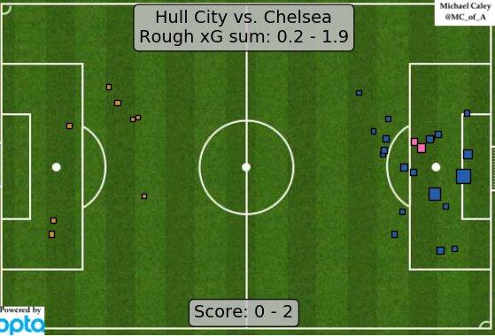 """xG map for Hull - Chelsea. Better from Chelsea, but """"it's just Hull."""" https://t.co/xKj9IKCTbl"""
