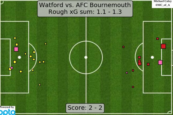 xG map for Watford - Bournemouth. https://t.co/Z7js0XNdcx