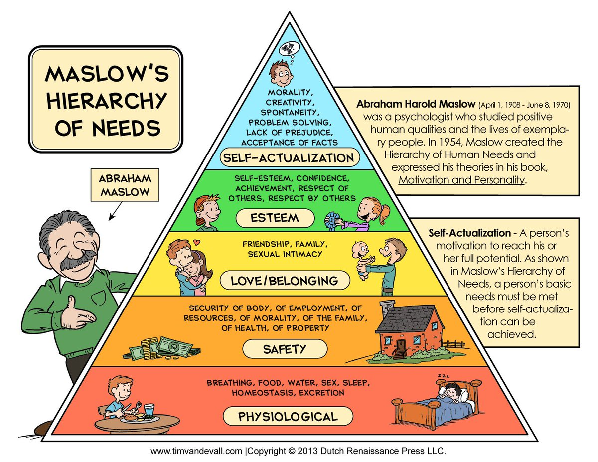 Social work toolkit on twitter maslows hierarchy of needs chart social work toolkit on twitter maslows hierarchy of needs chart maslows pyramid diagram socialwork ccuart Images