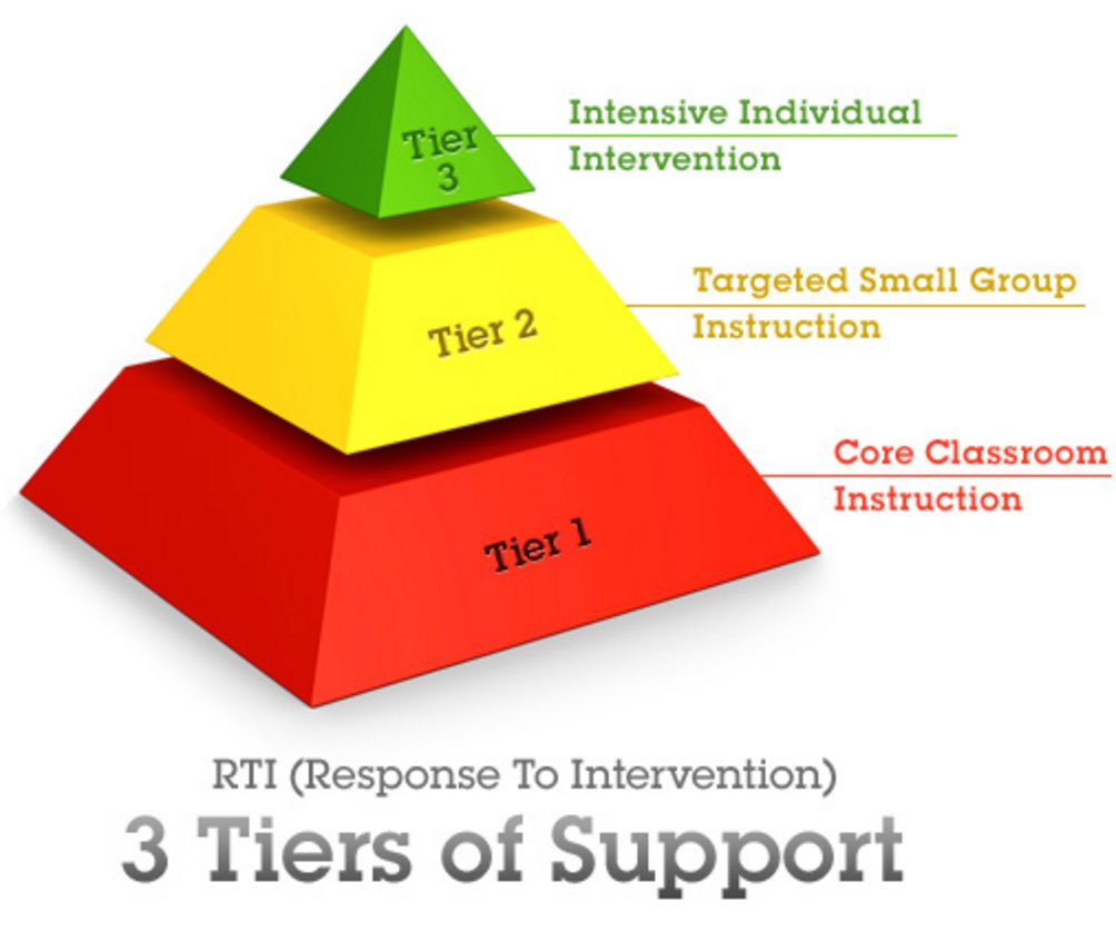 pbis and rti in the prereferral process for special education Pre-referral flow chart for elementary special education defining rti, pbis, and traditional placement methods by tashona bird gcu-online spe-529n angella mundle 10/25/13.