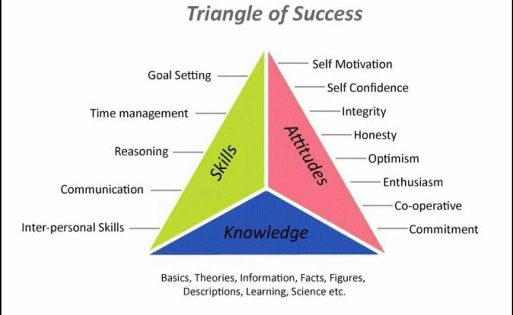 Image result for triangle of success