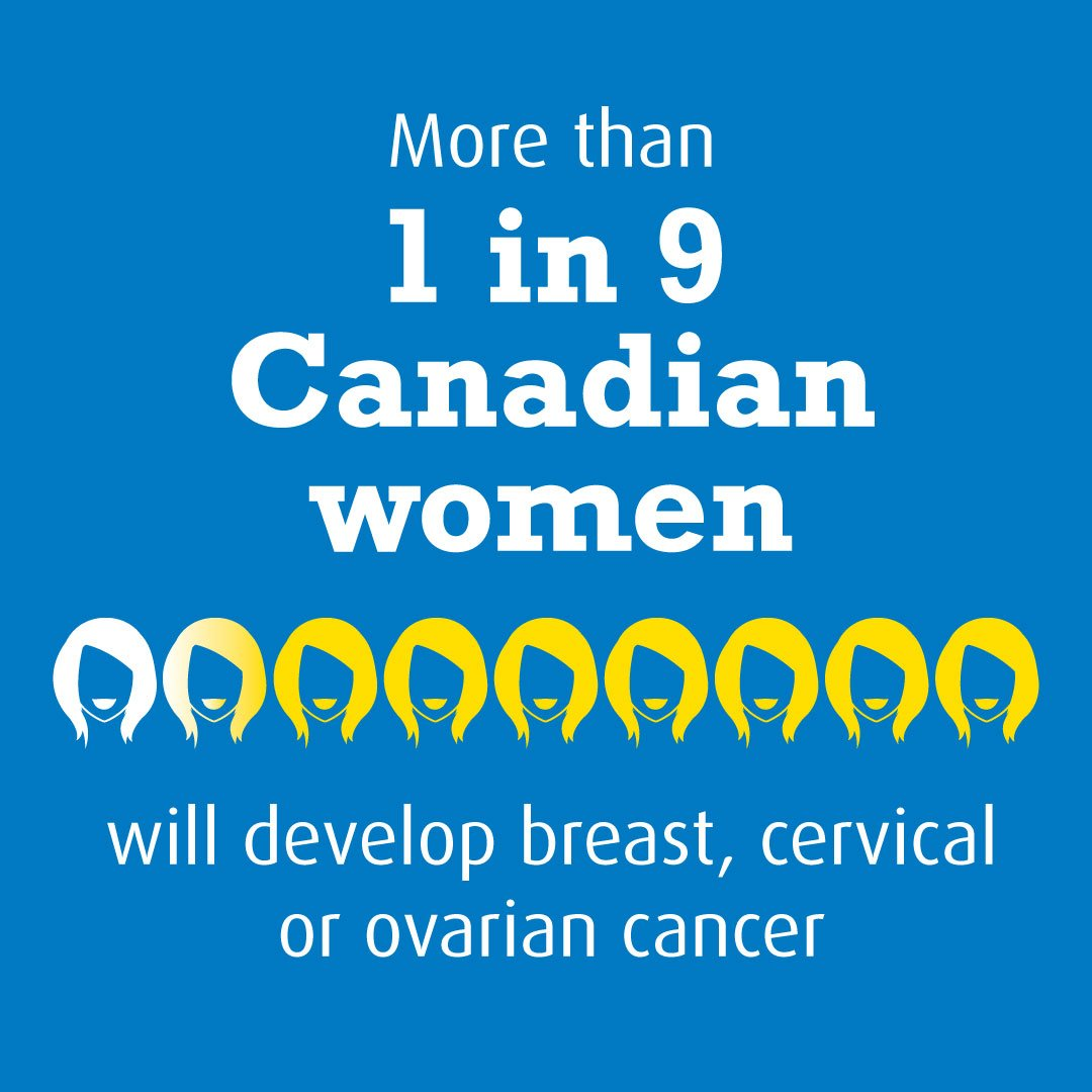 Canadian Cancer Society On Twitter October Is Women S Cancers Awareness Month We Re Raising Awareness About Breast Uterine Cervical And Ovarian Cancer Stay Tuned Https T Co Vycibngs1c