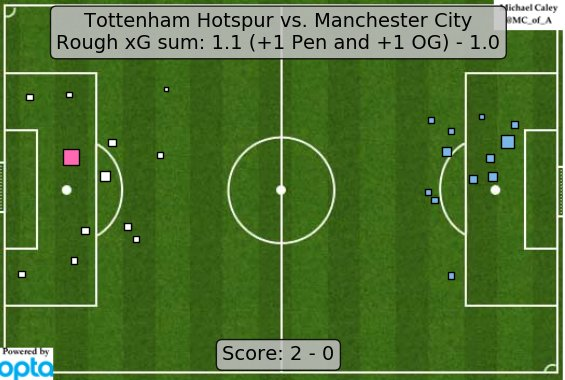 xG map for Spurs - Man City. Tottenham are the first team all season to basically muzzle Pep City's attack. https://t.co/MoIhi9aluv