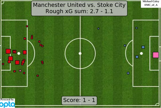 xG map for Manchester United - Stoke City. Maybe not the time to panic just yet, United fans. https://t.co/tj52hloxcV