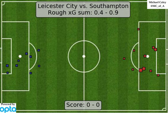 xG map for Leicester City - Southampton. Huh, looks like the other game was better. https://t.co/zDL7lcKci4