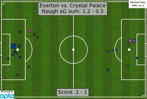xG map for Everton - Crystal Palace. https://t.co/KsZKSP5Xtl