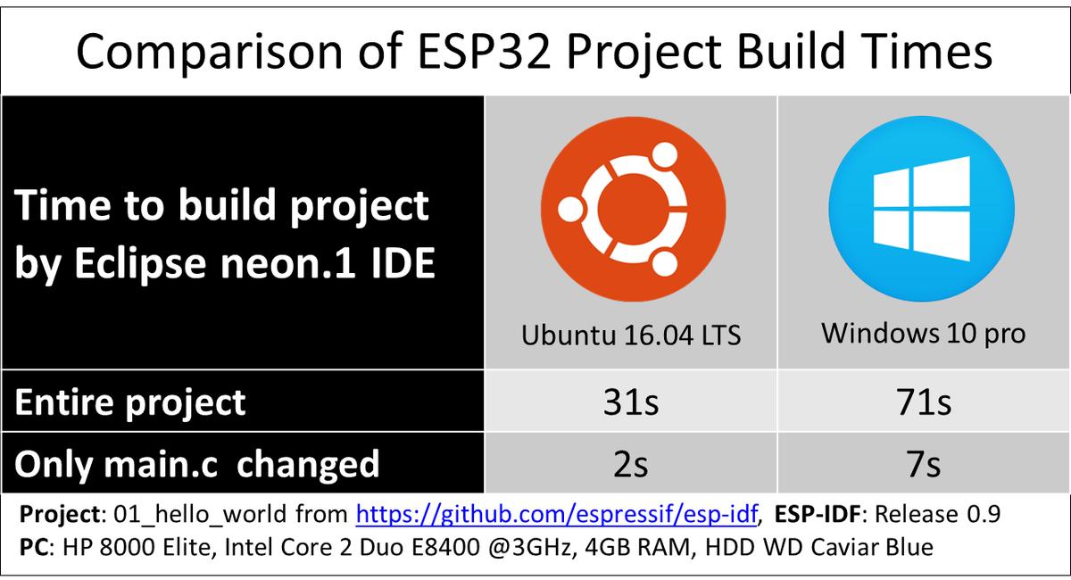Esp32 Set Time