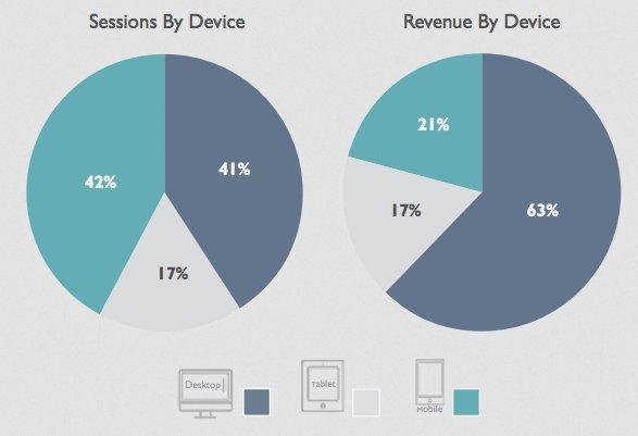 #ChartoftheDay: Mobile dominates traffic but desktop dominates revenue https://t.co/8uT7VPqqW8 https://t.co/PokMBXIt1M