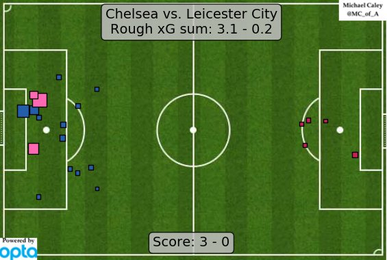 xG map for Chelsea - Leicester City. Chelsea with probably their best performance of the season, Leicester clearly their worst. https://t.co/2sXod74ZiB