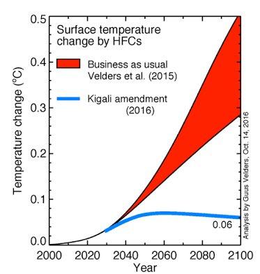 Resultado de imagen para Enmienda de Kigali